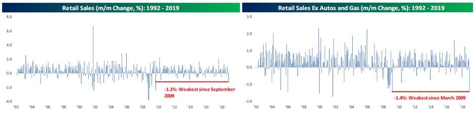 Retail Sales Graph