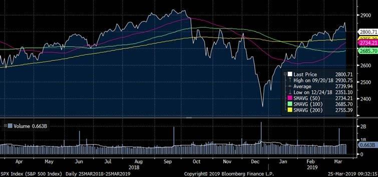 S&P 500 index: Last 12 Months